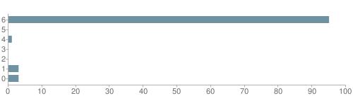 Chart?cht=bhs&chs=500x140&chbh=10&chco=6f92a3&chxt=x,y&chd=t:95,0,1,0,0,3,3&chm=t+95%,333333,0,0,10|t+0%,333333,0,1,10|t+1%,333333,0,2,10|t+0%,333333,0,3,10|t+0%,333333,0,4,10|t+3%,333333,0,5,10|t+3%,333333,0,6,10&chxl=1:|other|indian|hawaiian|asian|hispanic|black|white